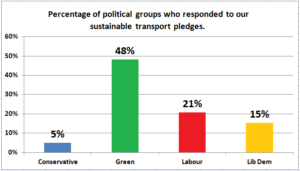 Post Election Update on SCATE's Sustainable Transport Pledges